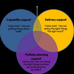 PMO Value Proposition Venn Diagram