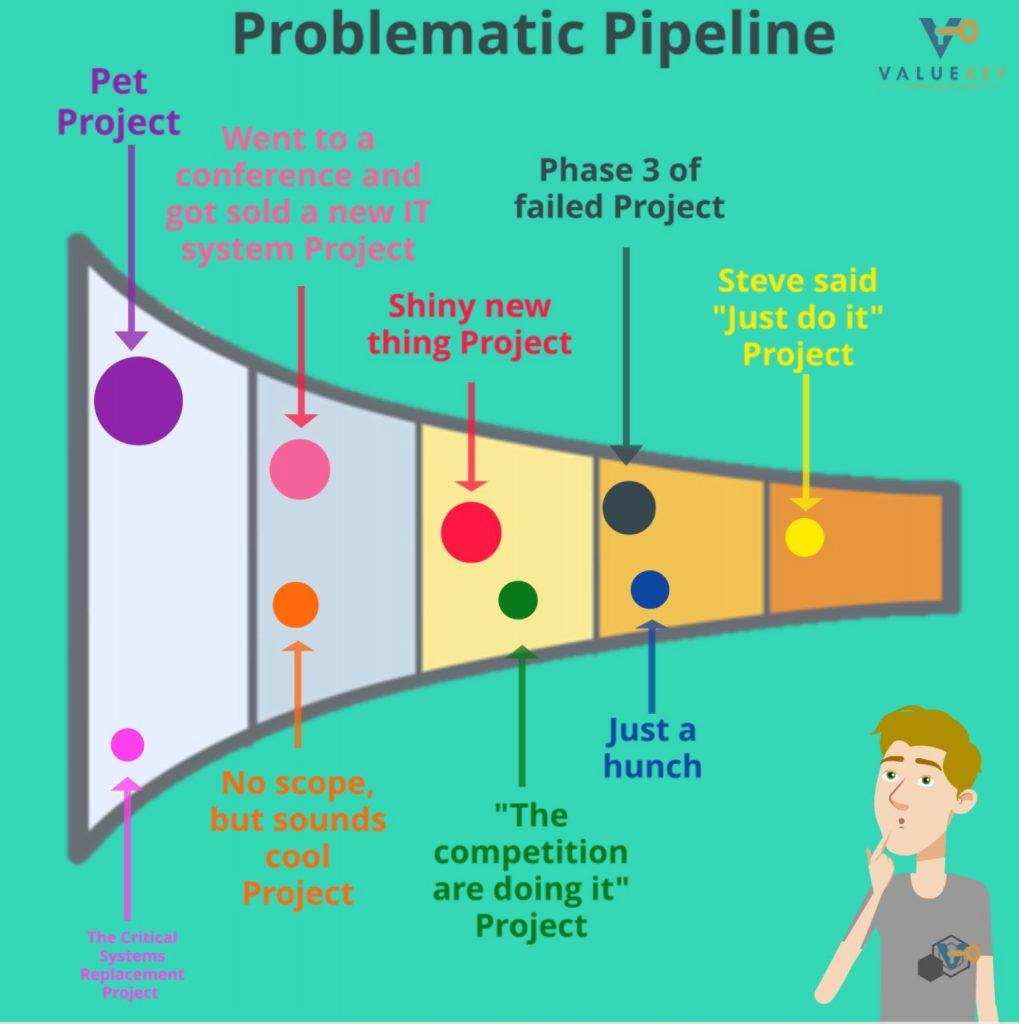 Problematic Pipeline