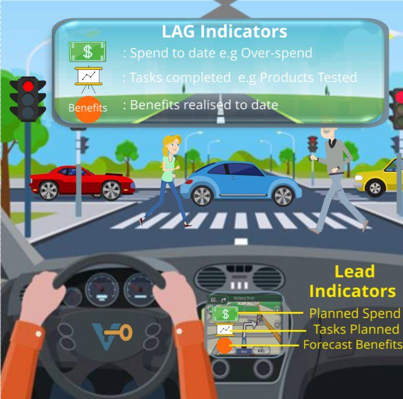 Lag Indicators