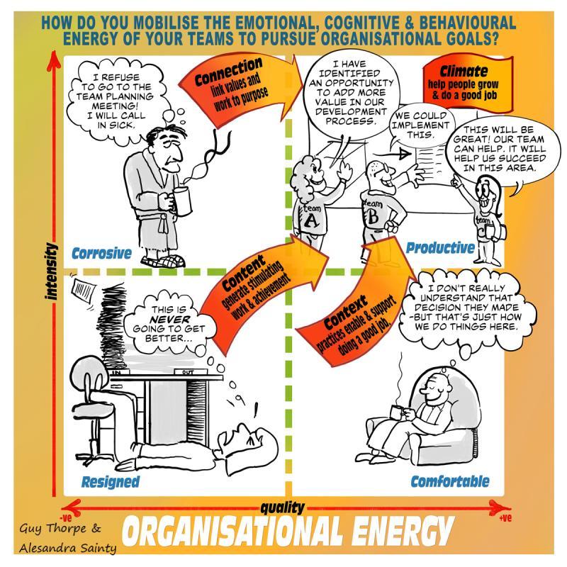 Organisational Energy