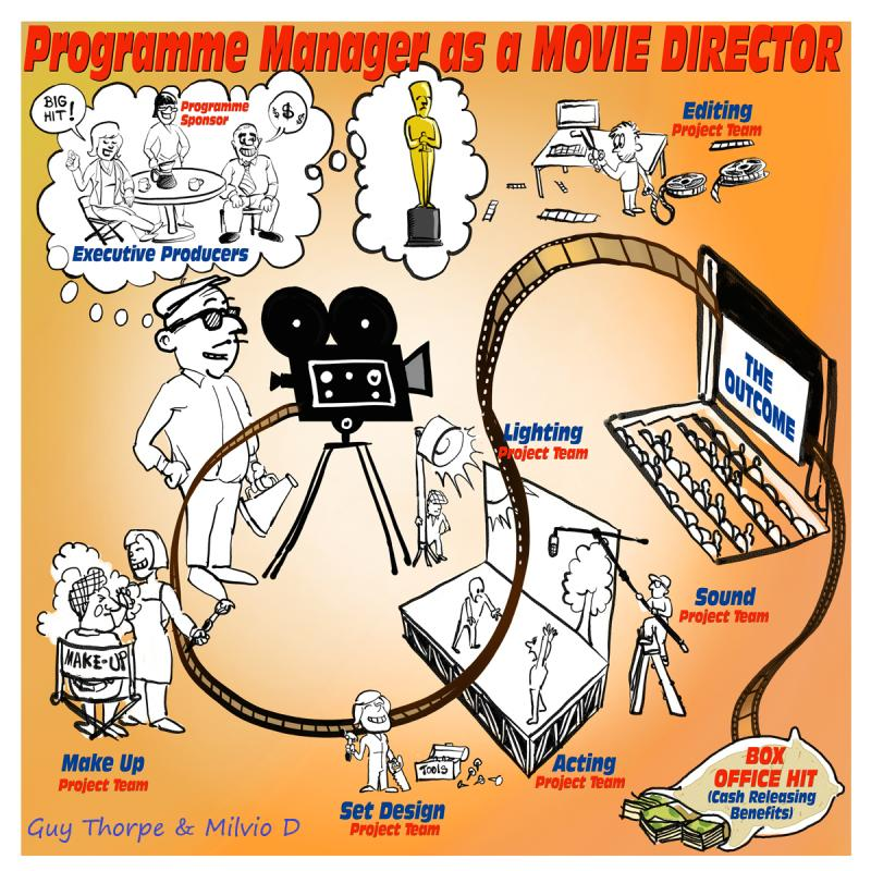 Programme Manager as a Movie Director