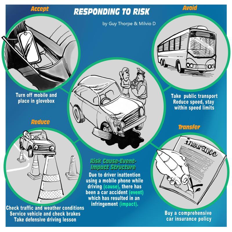 Responding to Risk