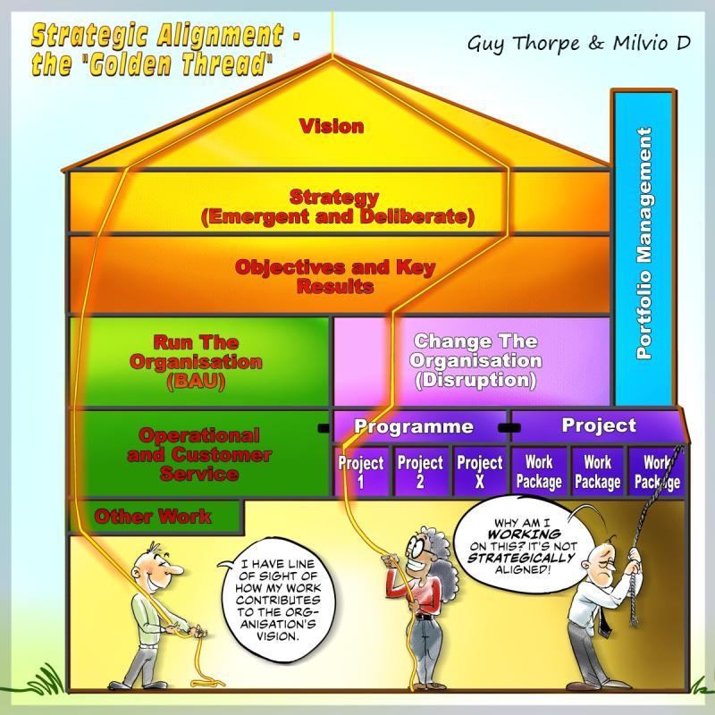 Strategic Alignment - The Golden Thread